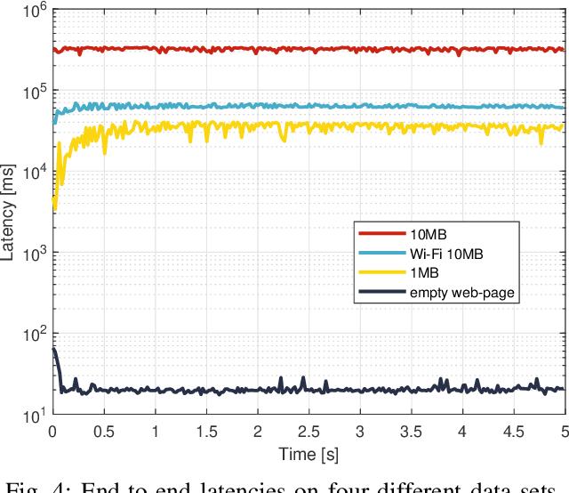 Fig. 4: End-to-end latencies on four different data sets.