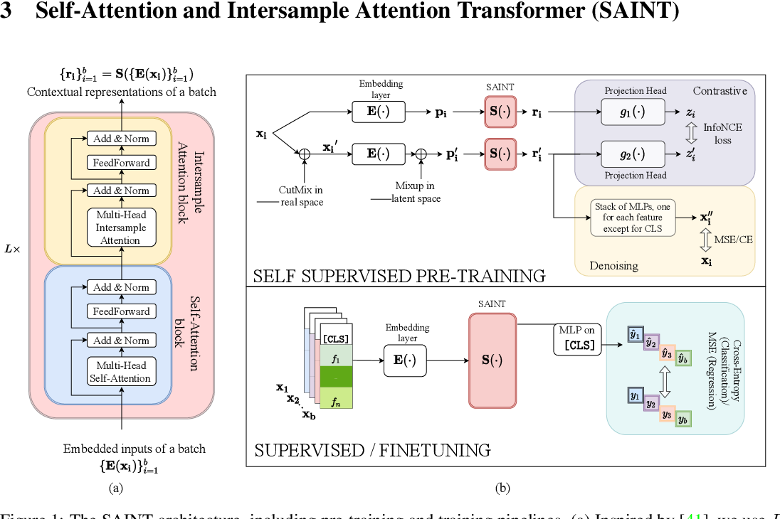 Figure 1 for SAINT: Improved Neural Networks for Tabular Data via Row Attention and Contrastive Pre-Training