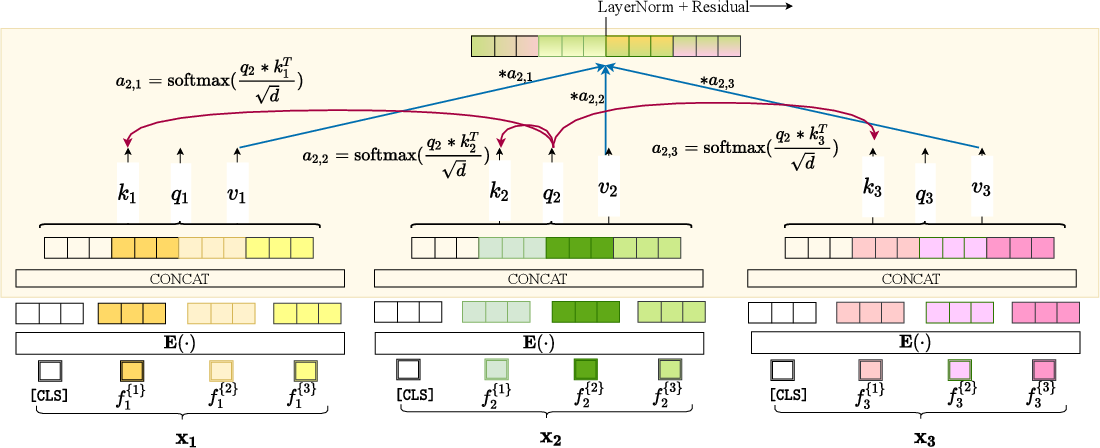 Figure 3 for SAINT: Improved Neural Networks for Tabular Data via Row Attention and Contrastive Pre-Training