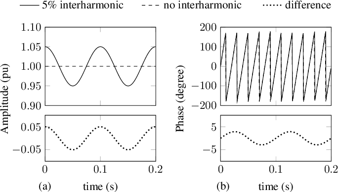 Figure 1 for A Two-Stage Wavelet Decomposition Method for Instantaneous Power Quality Indices Estimation Considering Interharmonics and Transient Disturbances