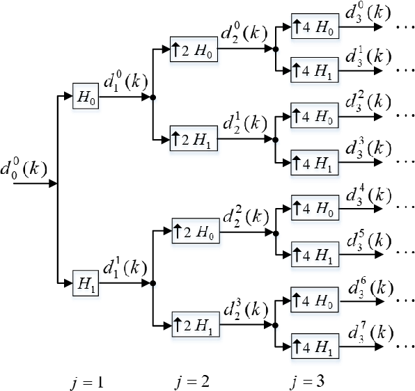Figure 2 for A Two-Stage Wavelet Decomposition Method for Instantaneous Power Quality Indices Estimation Considering Interharmonics and Transient Disturbances