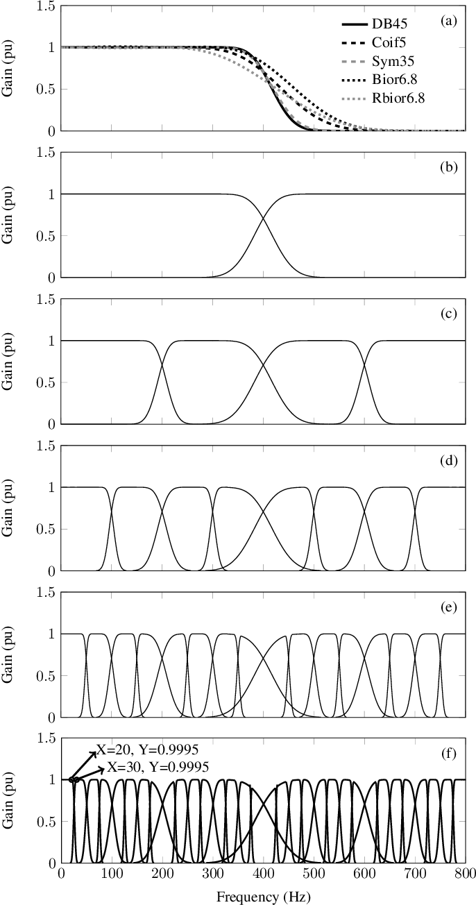 Figure 3 for A Two-Stage Wavelet Decomposition Method for Instantaneous Power Quality Indices Estimation Considering Interharmonics and Transient Disturbances