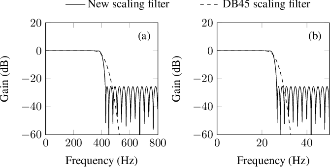 Figure 4 for A Two-Stage Wavelet Decomposition Method for Instantaneous Power Quality Indices Estimation Considering Interharmonics and Transient Disturbances