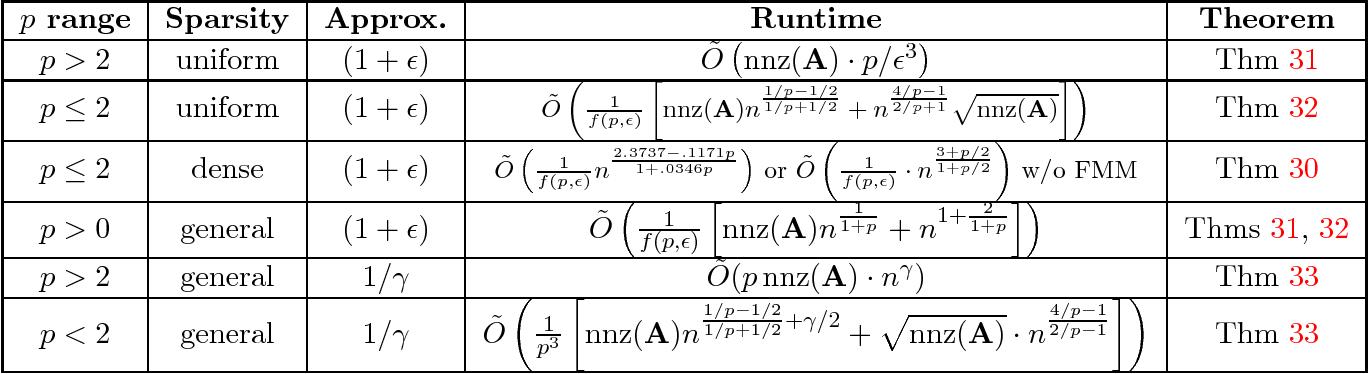 Figure 1 for Spectrum Approximation Beyond Fast Matrix Multiplication: Algorithms and Hardness