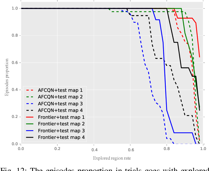 Figure 4 for Deep Reinforcement Learning based Automatic Exploration for Navigation in Unknown Environment