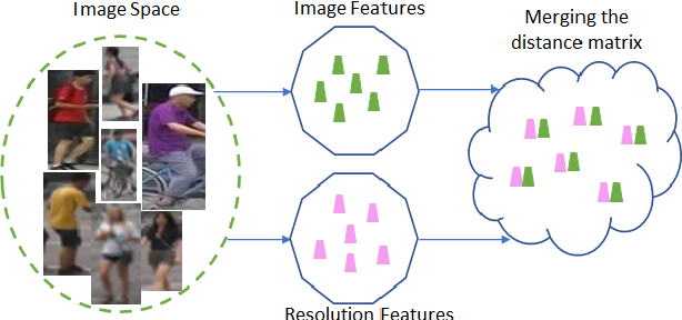 Figure 1 for Resolution based Feature Distillation for Cross Resolution Person Re-Identification