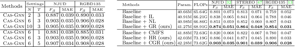 Figure 3 for Cascade Graph Neural Networks for RGB-D Salient Object Detection