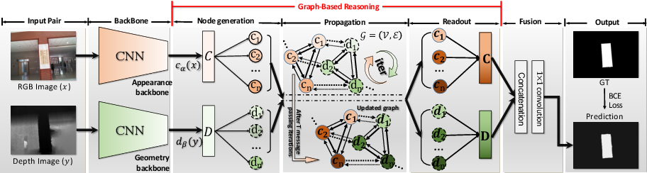 Figure 1 for Cascade Graph Neural Networks for RGB-D Salient Object Detection