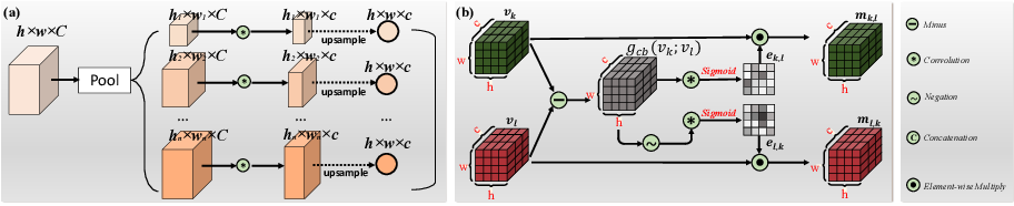 Figure 2 for Cascade Graph Neural Networks for RGB-D Salient Object Detection