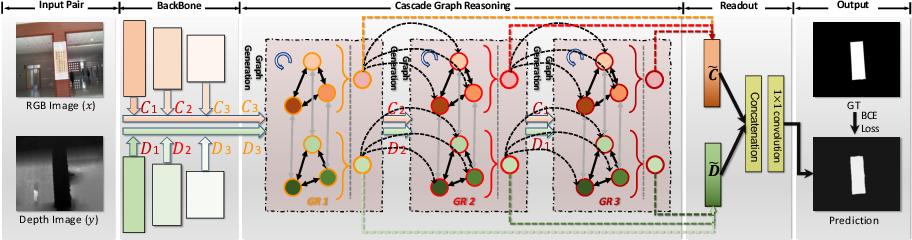 Figure 4 for Cascade Graph Neural Networks for RGB-D Salient Object Detection
