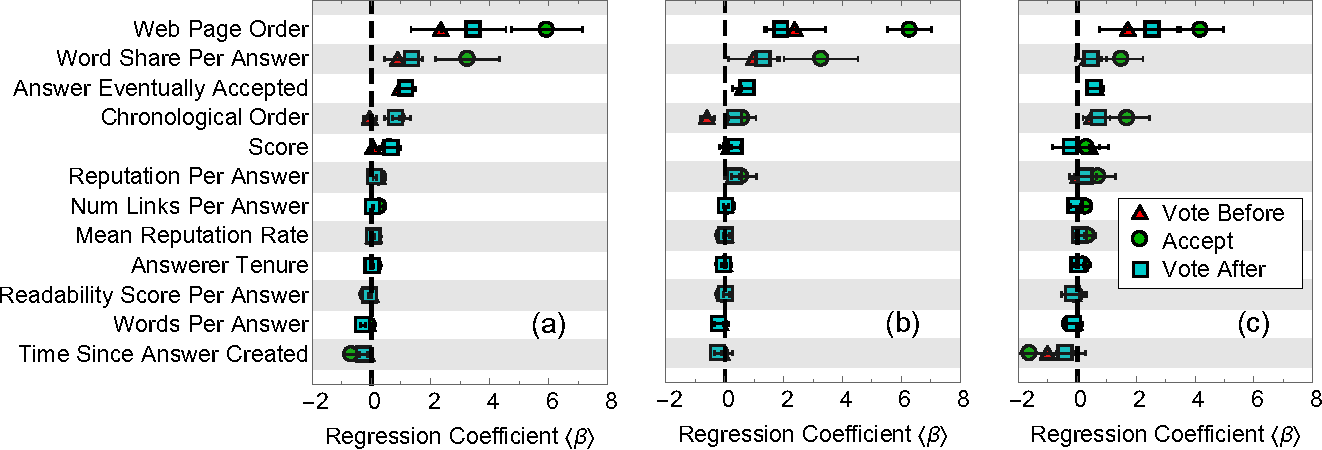 Figure 3 for The Myopia of Crowds: A Study of Collective Evaluation on Stack Exchange