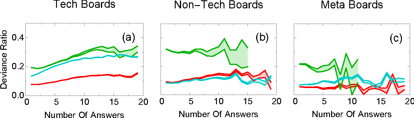 Figure 4 for The Myopia of Crowds: A Study of Collective Evaluation on Stack Exchange