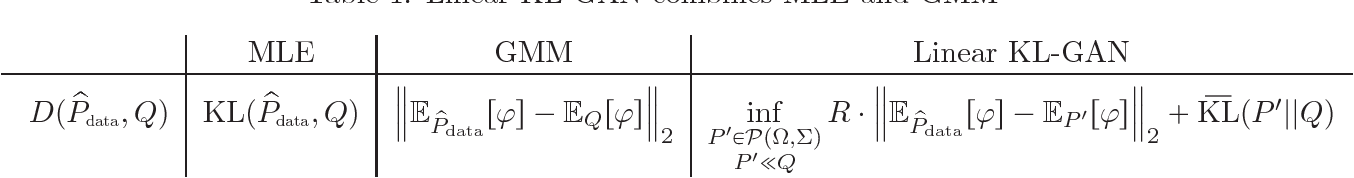 Figure 1 for The Inductive Bias of Restricted f-GANs