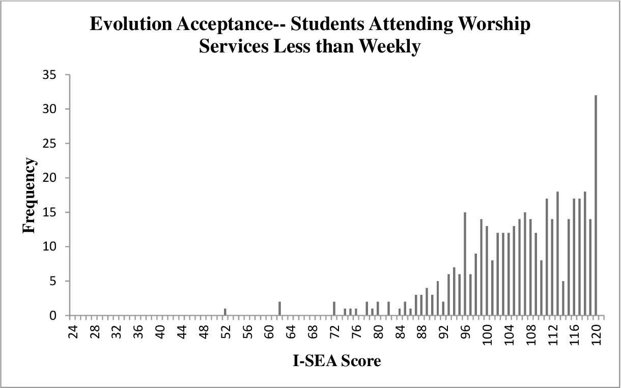 Figure 6 from A Study of Central Florida College Students