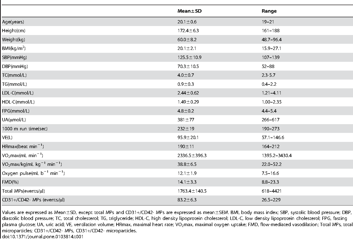 Table 1. Physiological characteristics of the subjects (N = 47).