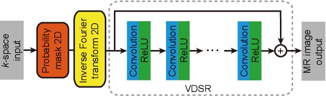 Figure 2 for Deep Learning Guided Undersampling Mask Design for MR Image Reconstruction