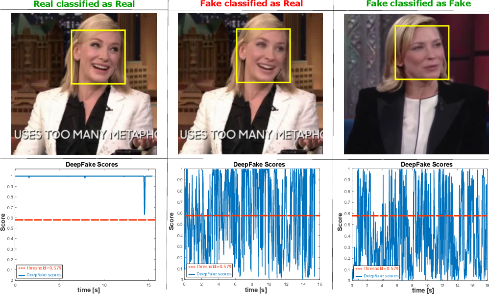 Figure 2 for DeepFakesON-Phys: DeepFakes Detection based on Heart Rate Estimation