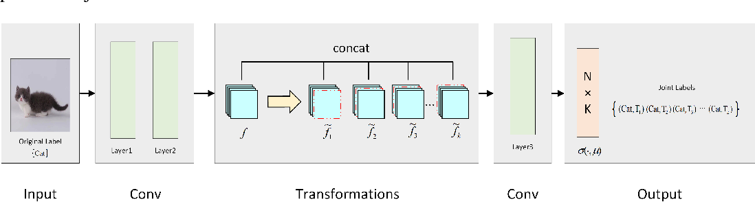 Figure 3 for Self-supervised Feature Enhancement: Applying Internal Pretext Task to Supervised Learning
