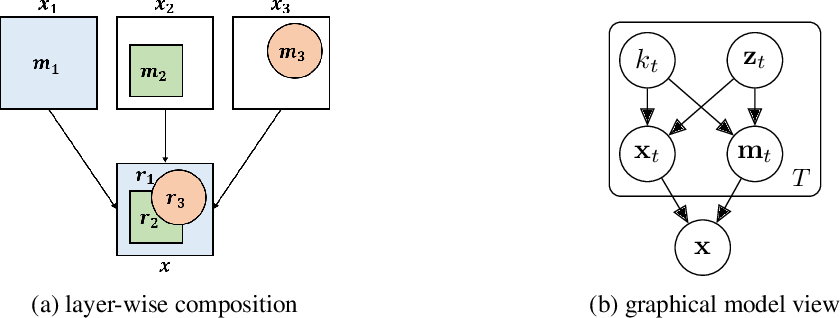 Figure 3 for Towards causal generative scene models via competition of experts