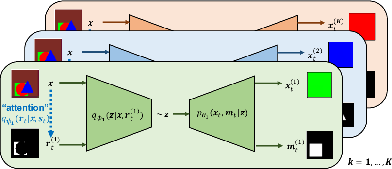 Figure 4 for Towards causal generative scene models via competition of experts