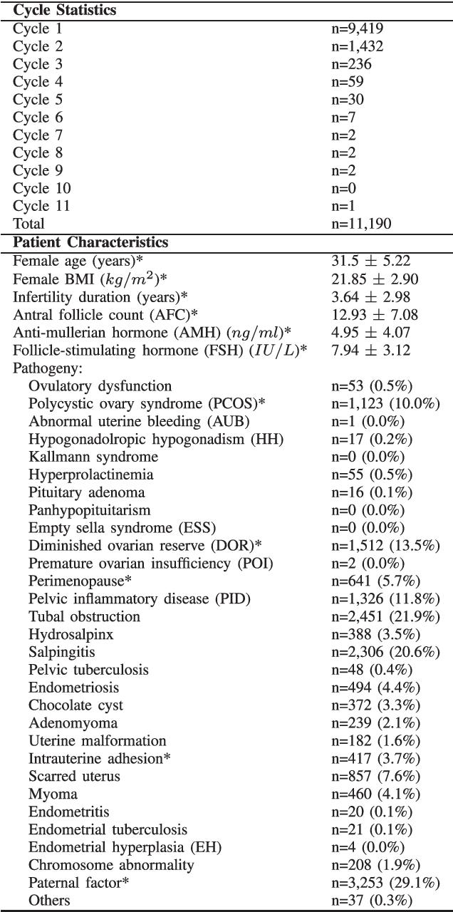 Figure 2 for In Vitro Fertilization (IVF) Cumulative Pregnancy Rate Prediction from Basic Patient Characteristics