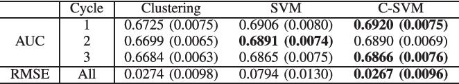 Figure 4 for In Vitro Fertilization (IVF) Cumulative Pregnancy Rate Prediction from Basic Patient Characteristics