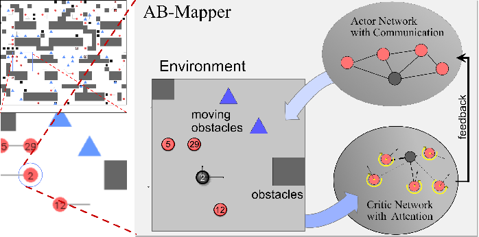 Figure 1 for AB-Mapper: Attention and BicNet Based Multi-agent Path Finding for Dynamic Crowded Environment