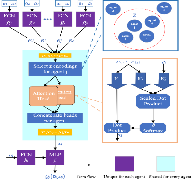 Figure 3 for AB-Mapper: Attention and BicNet Based Multi-agent Path Finding for Dynamic Crowded Environment