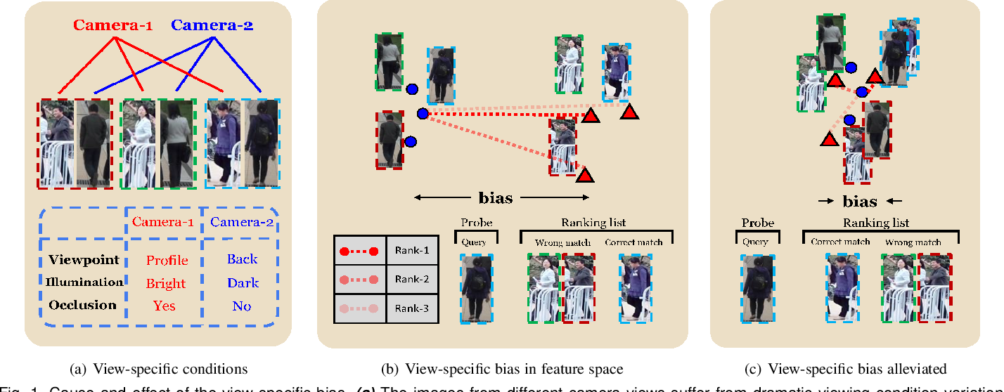 Figure 1 for Unsupervised Person Re-identification by Deep Asymmetric Metric Embedding