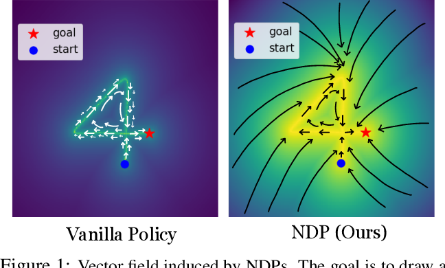 Figure 1 for Neural Dynamic Policies for End-to-End Sensorimotor Learning