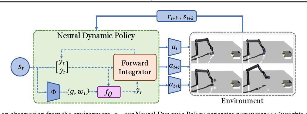Figure 3 for Neural Dynamic Policies for End-to-End Sensorimotor Learning