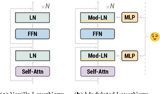 Figure 1 for Modulating Language Models with Emotions