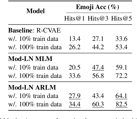 Figure 2 for Modulating Language Models with Emotions