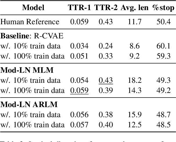 Figure 3 for Modulating Language Models with Emotions