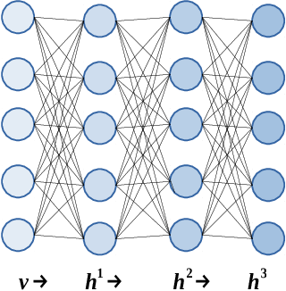 Figure 1 for Mean-field theory of input dimensionality reduction in unsupervised deep neural networks