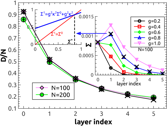 Figure 2 for Mean-field theory of input dimensionality reduction in unsupervised deep neural networks