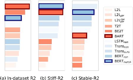 Figure 1 for CDEvalSumm: An Empirical Study of Cross-Dataset Evaluation for Neural Summarization Systems