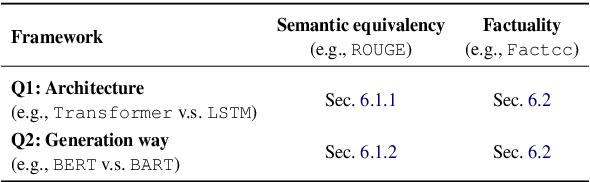 Figure 2 for CDEvalSumm: An Empirical Study of Cross-Dataset Evaluation for Neural Summarization Systems