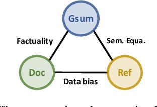 Figure 3 for CDEvalSumm: An Empirical Study of Cross-Dataset Evaluation for Neural Summarization Systems