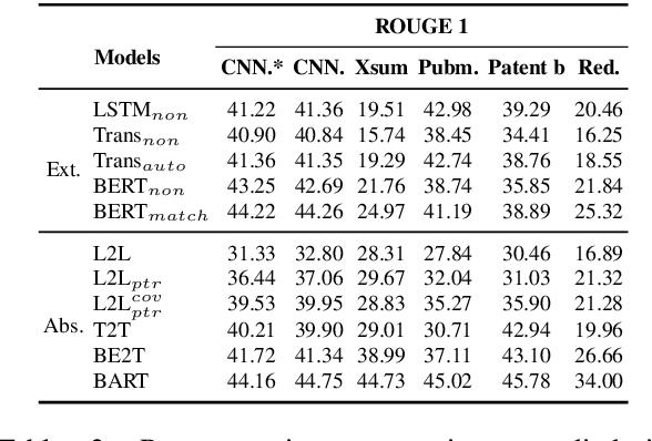 Figure 4 for CDEvalSumm: An Empirical Study of Cross-Dataset Evaluation for Neural Summarization Systems