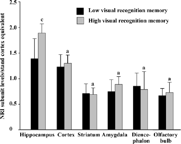 Figure 2. Relative expression levels of NR1 subunits in six brain regions in ra ts with different visual recognition memory. n=8. Mean±SD. aP>0.05, cP<0.01 vs the group with low visual recognition memory.