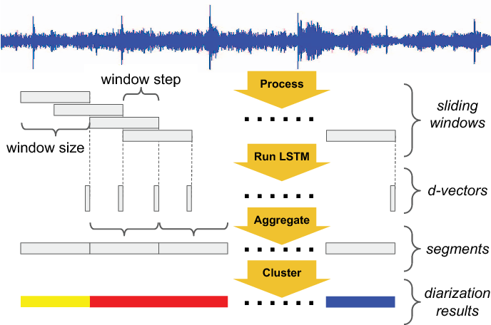 Figure 1 for Speaker Diarization with LSTM