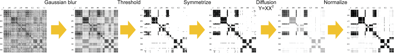 Figure 3 for Speaker Diarization with LSTM