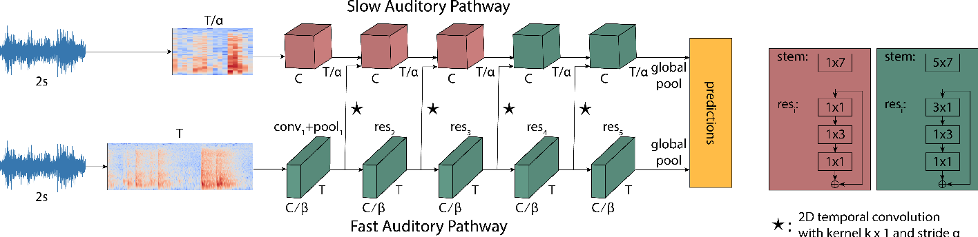 Figure 1 for Slow-Fast Auditory Streams For Audio Recognition