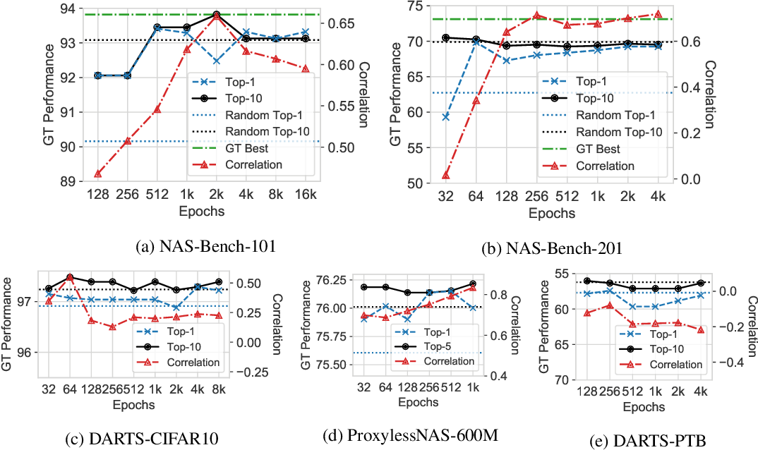 Figure 3 for How Does Supernet Help in Neural Architecture Search?