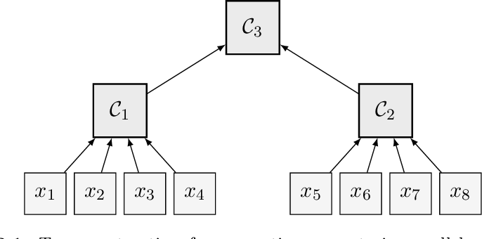 Figure 2 for Practical Coreset Constructions for Machine Learning