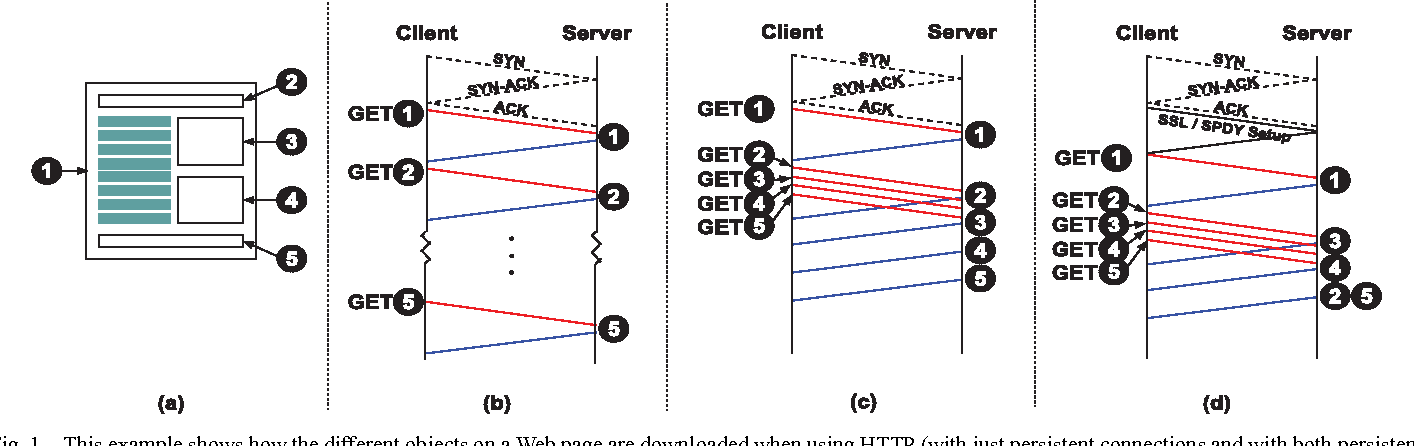 Figure 1 from Towards a SPDY'ier Mobile Web? - Semantic Scholar