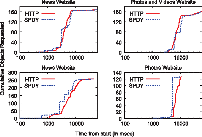 Figure 7 from Towards a SPDY'ier Mobile Web? - Semantic Scholar