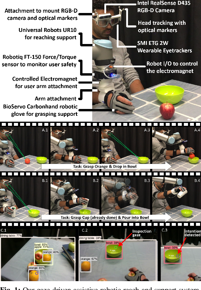 Figure 1 for Non-invasive Cognitive-level Human Interfacing for the Robotic Restoration of Reaching & Grasping