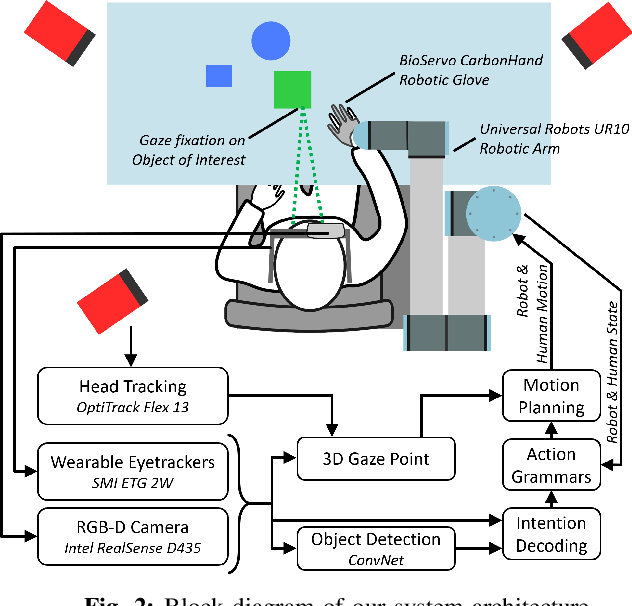 Figure 2 for Non-invasive Cognitive-level Human Interfacing for the Robotic Restoration of Reaching & Grasping